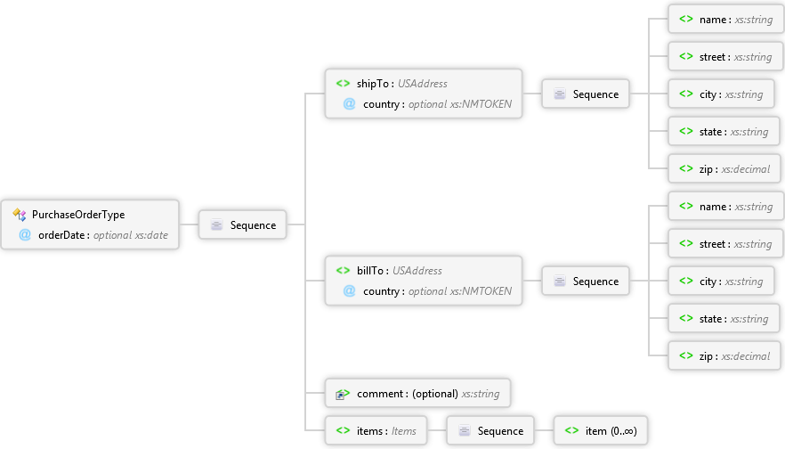 Xsd documentation samples innovasys schema diagrams are automatically generated on xsd documentation pages download a free trial version ccuart Image collections