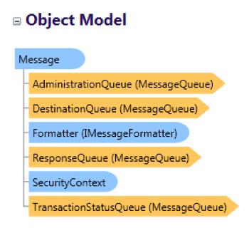 Object model digrams
